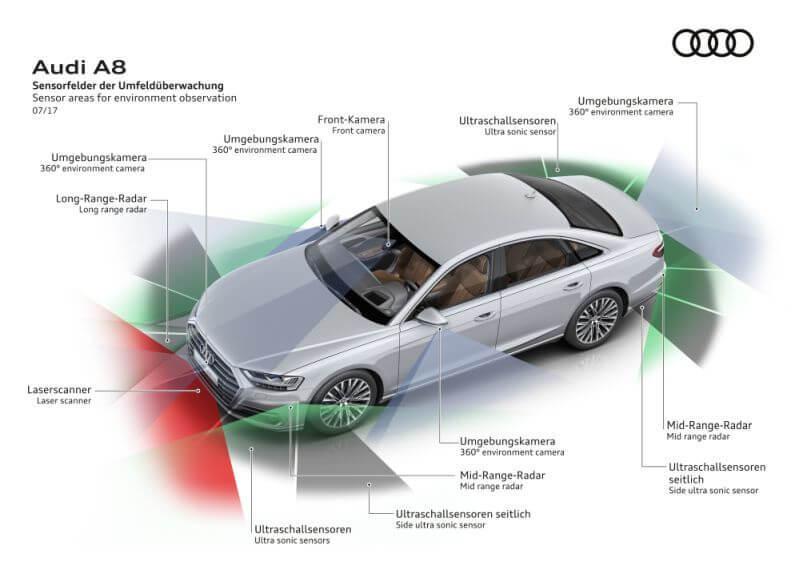 Система автономного вождения Audi — с Intel Inside