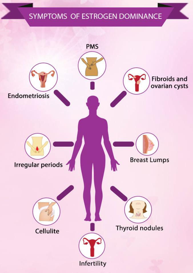 Малые дозы эстрогенов способствуют