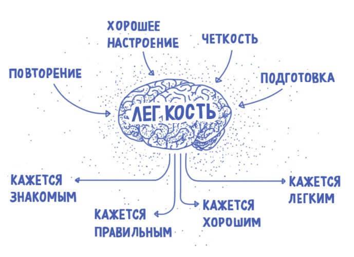 Что такое когнитивная лёгкость