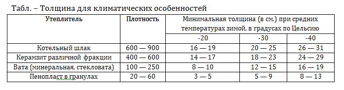 плотность утеплителя для пола
