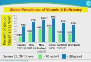 Гормон D: Функции и симптомы дефицита