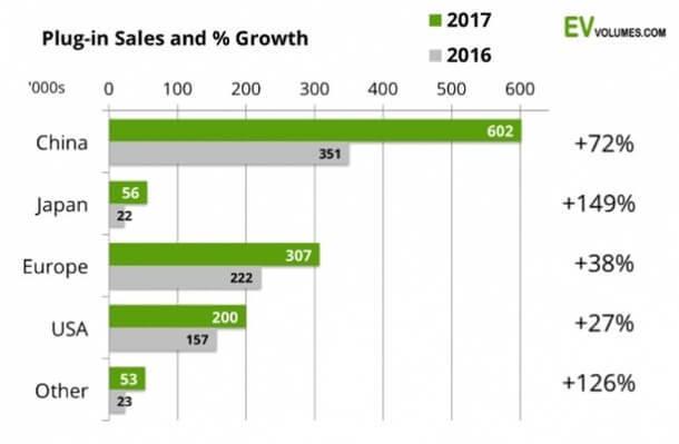 Новый рекорд продаж электромобилей по итогам 2017 года