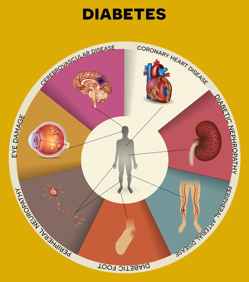 Сахарный диабет: Психосоматика заболевания