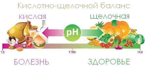 Закисление организма: Соблюдаем баланс кислых и щелочных продуктов и лечимся