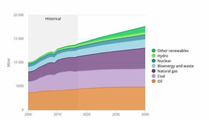 Картинки по запросу мировая энергетика в 2040 году