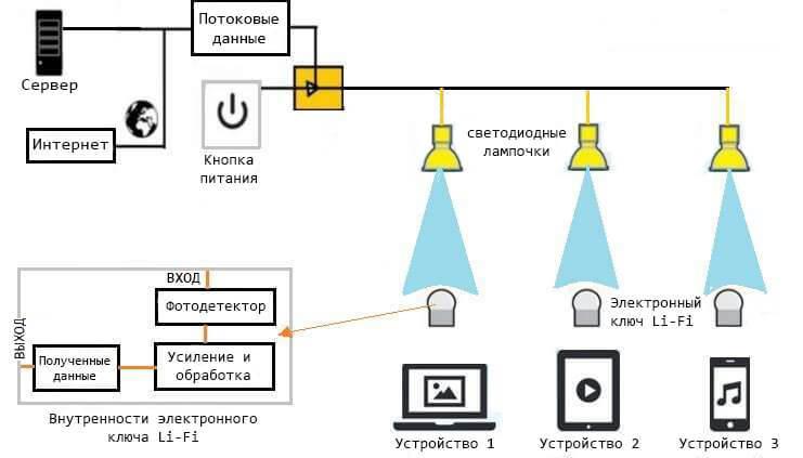 Li-Fi: Будущее интернета