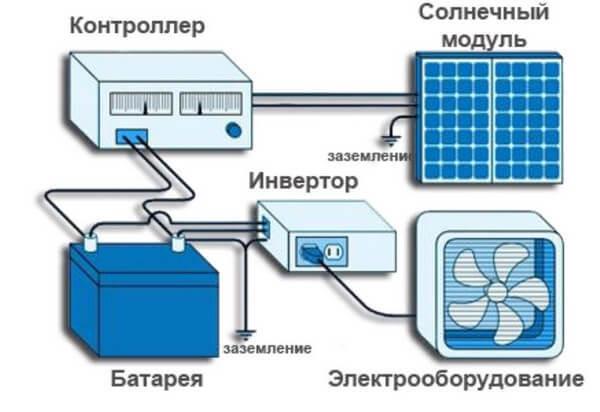 Бесперебойник для дома, или Как обеспечить себя запасом электроэнергии