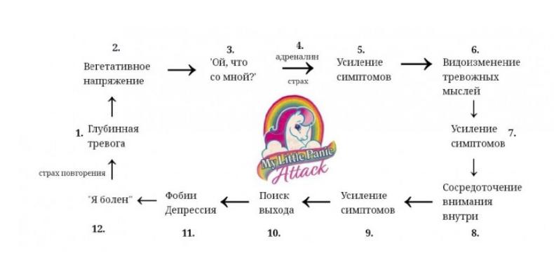 Структура панических атак