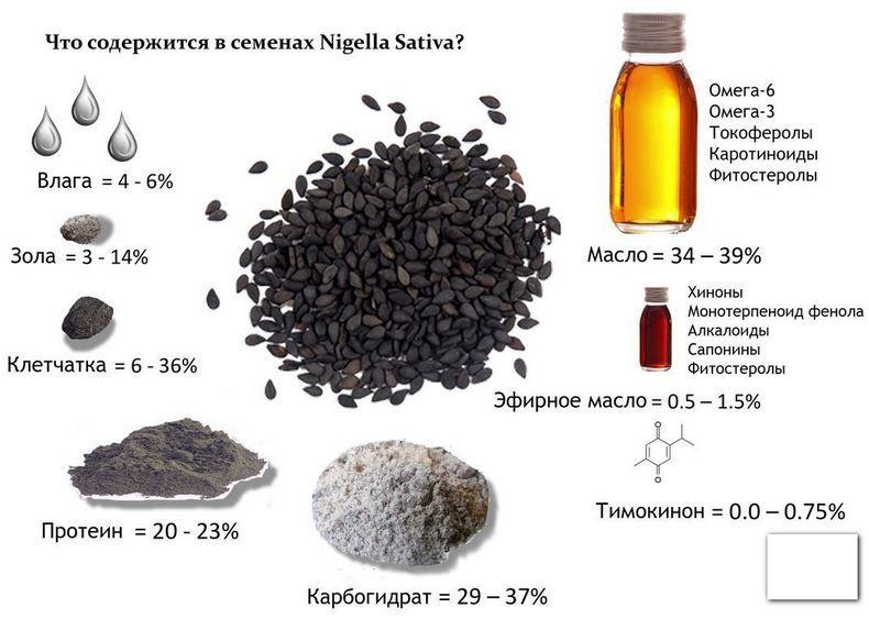 Что лечит масло черного тмина?