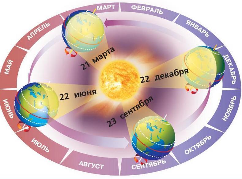 День зимнего солнцестояния, его особенности и влияние на человека