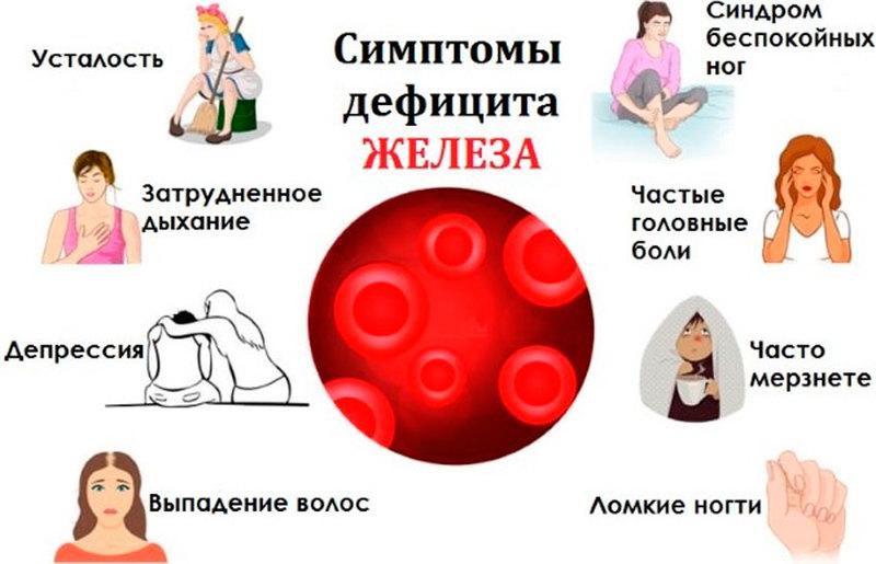 Скрытый железодефицит или что делать, если все болит