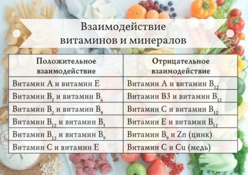 Совместимость витаминов и микроэлементов: что нужно знать перед покупкой