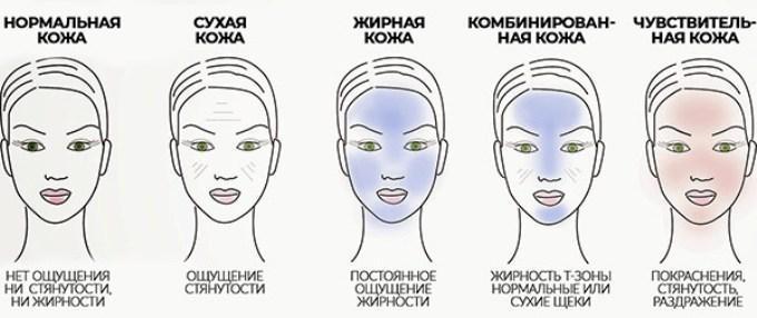 Все, что нужно знать об уходе за кожей после 30 лет