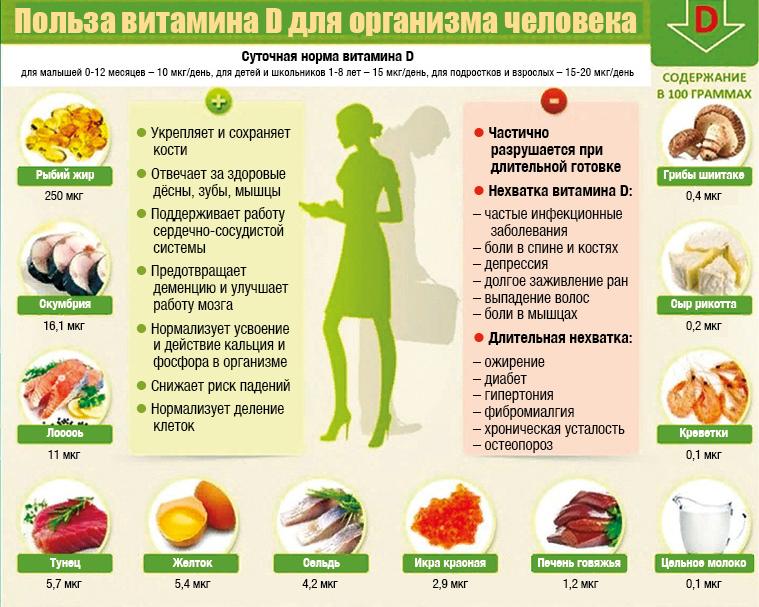 Витамин D: мощнейший иммуномодулятор
