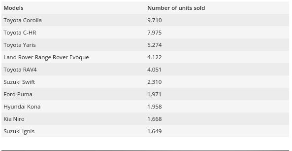 Рекорд электромобилей в Европе в марте 2020 года