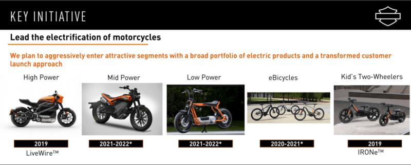 Сейчас самое подходящее время для нового электрического скутера Harley-Davidson