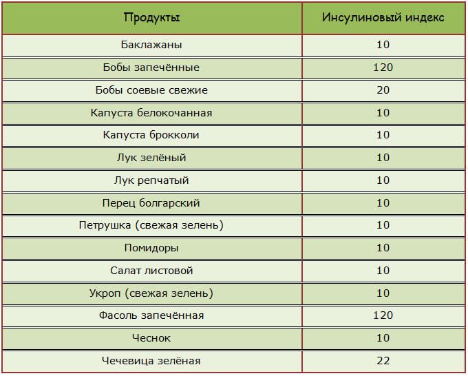 Инсулиновый индекс: Что это такое и чем он отличается от гликемического