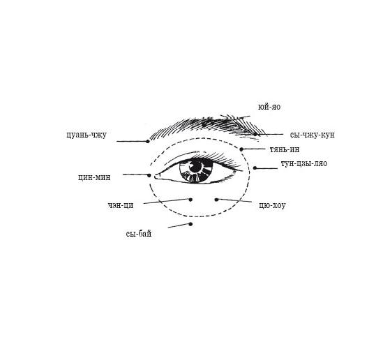 Самомассаж для улучшения зрения