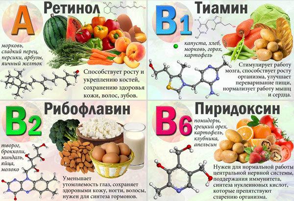 Пищевые добавки, ускоряющие метаболизм