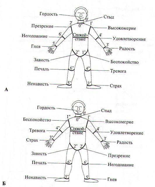 Лечение отрицательных эмоций воздействием на суставы