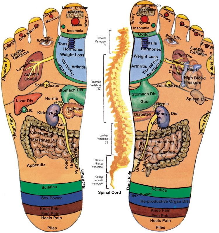 Как правильно прогревать ноги