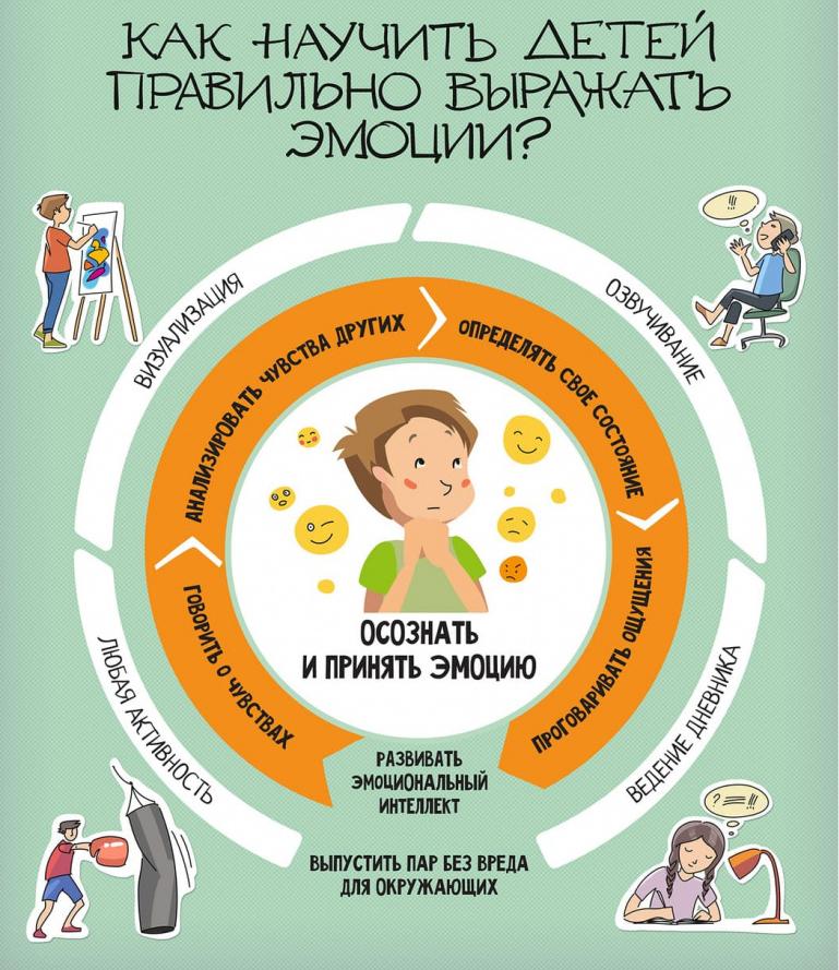 Для психологического благополучия важно учить детей корректно выражать свои эмоции