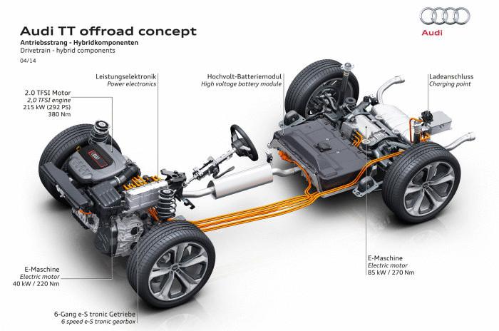 Конструкция Audi TT offroad.