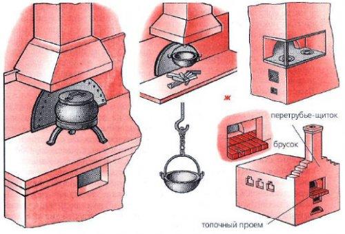 устройство русской печи